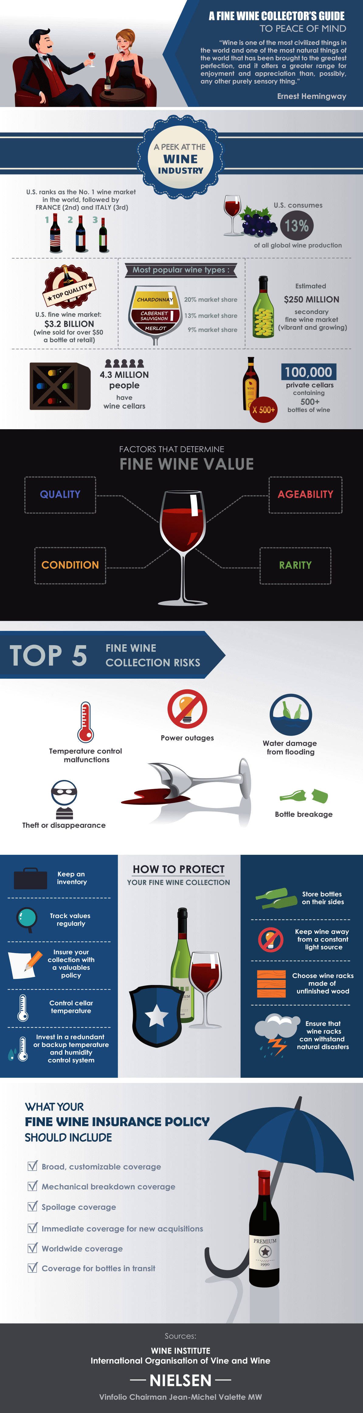 NAP Wine Collectors Infographic